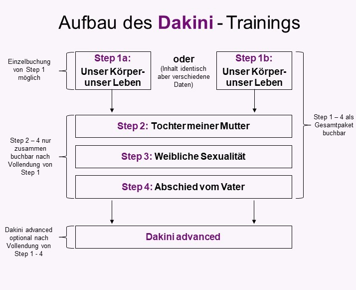 Grafik Dakini Training